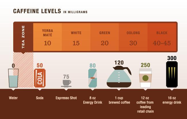 italok koffeinszintjei