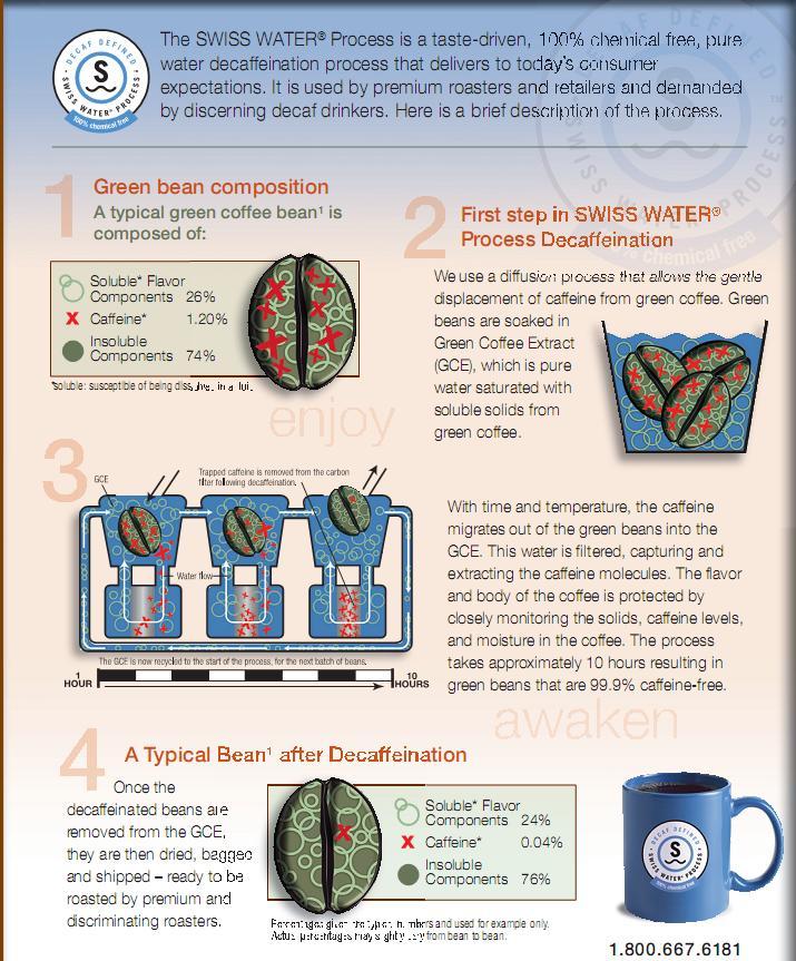 koffeinmentes kávé swiss water eljárás